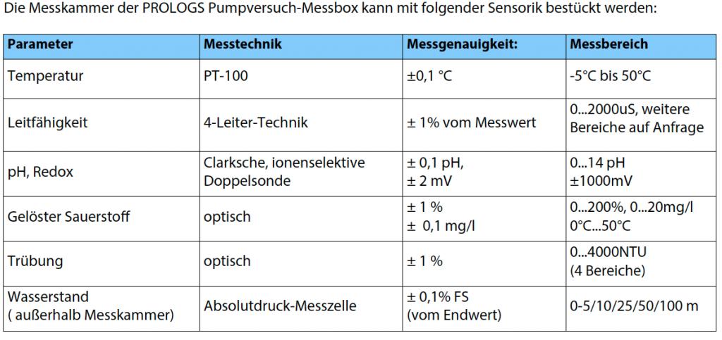 Sensorik Pumpversuche